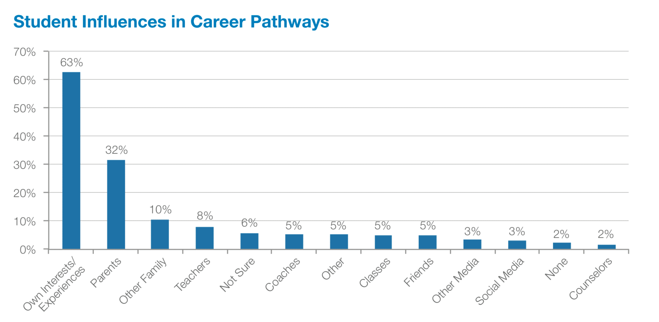 Student Influences in Career Pathways