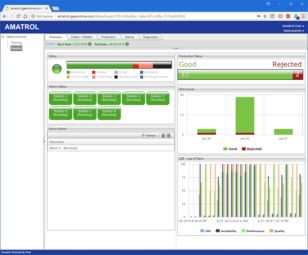 Understanding Informactionable data allows for more efficient processes in an Industry 4.0 environment