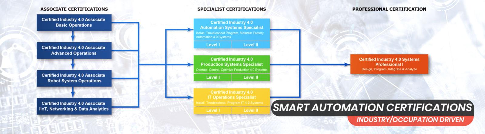 SACA Industry 4.0 Certifications