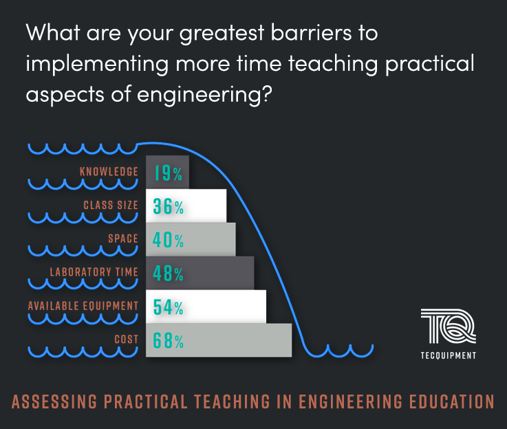 University Engineering programs face numerous barriers to being able to offer additional lab time to engineering students